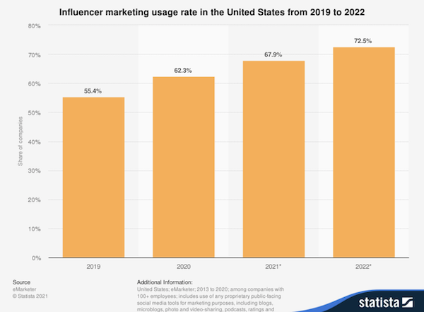 How to Measure Effects Of Your Influencer Campaigns
